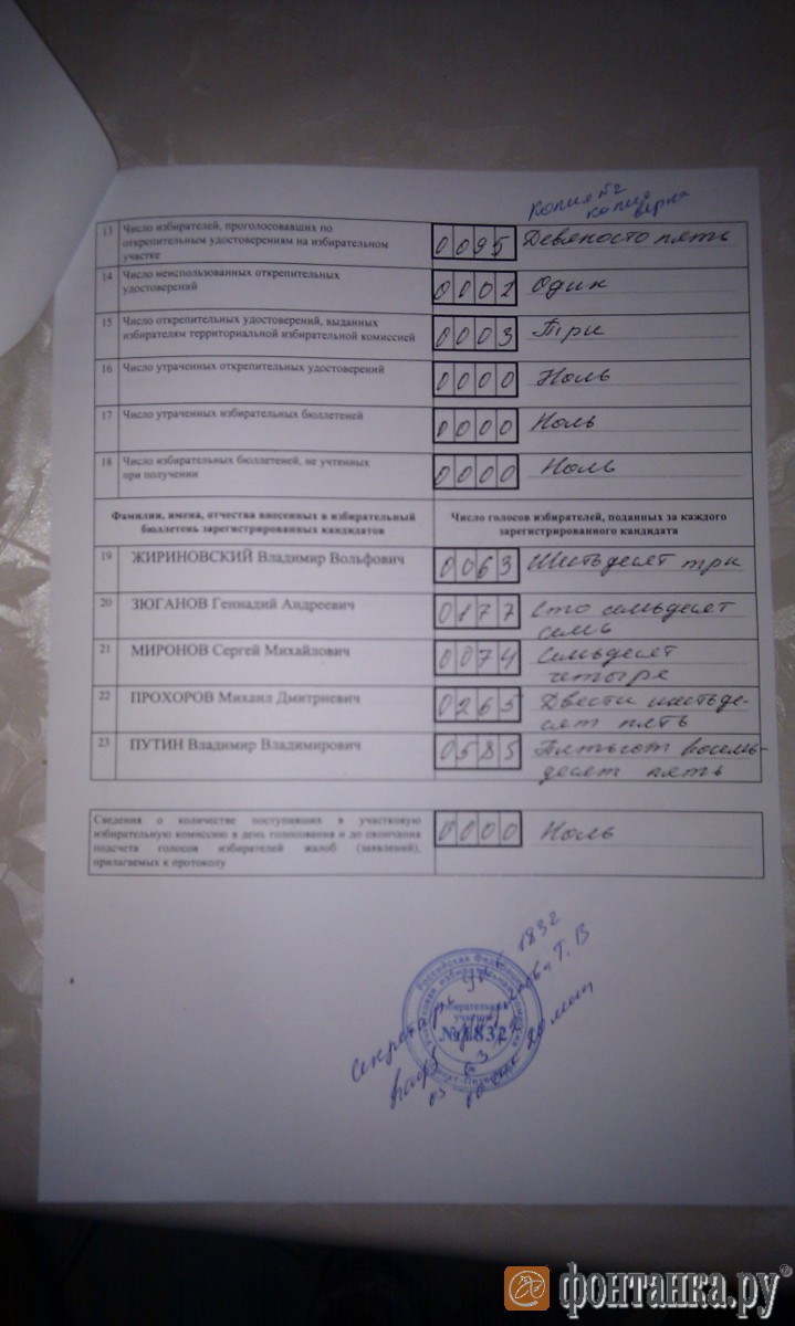 копия протокола, полученная на участке № 1832