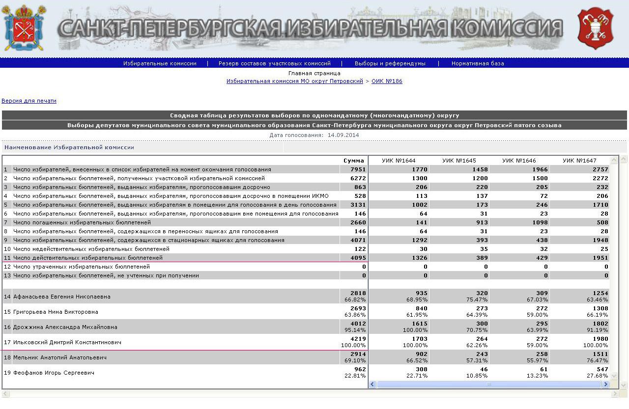 сайт Санкт-петербургской избирательной комиссии