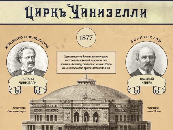 """""""Старый-новый"""" цирк на Фонтанке - инфографика"""