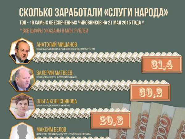 Чиновники Петербурга отчитались о миллионах и охотничьих заказниках