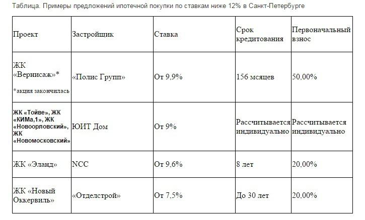 """""""Ипотека ниже 12%"""" - многие верят (Иллюстрация 1 из 1) (Фото:"""