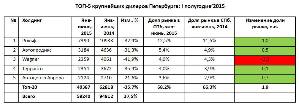 ТОП-5 крупнейших дилеров Петербурга: I полугодие 2015 года