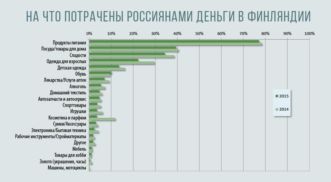 Инфографика на основе данных Центра исследований и анализа ТАК Оу