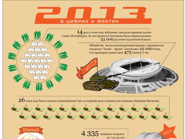 Цифры 2013 года: Голы Кержакова, туалетная бумага для чиновников и капремонт