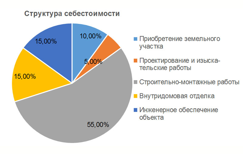 По данным СРО А «Объединение строителей СПб»