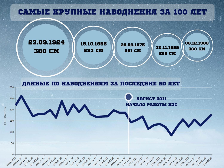 Подмоченная защита. (Иллюстрация 1 из 2) (Фото: По данным ФКУ «Дирекция комплекса защитных сооружений Санкт-Петербурга»)