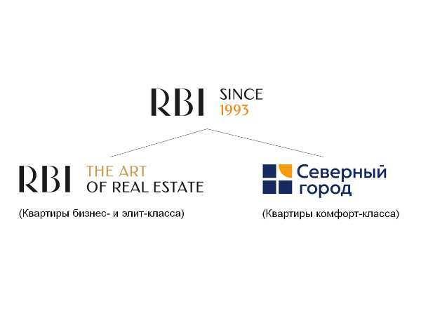 Справка о компании Группа RBI
