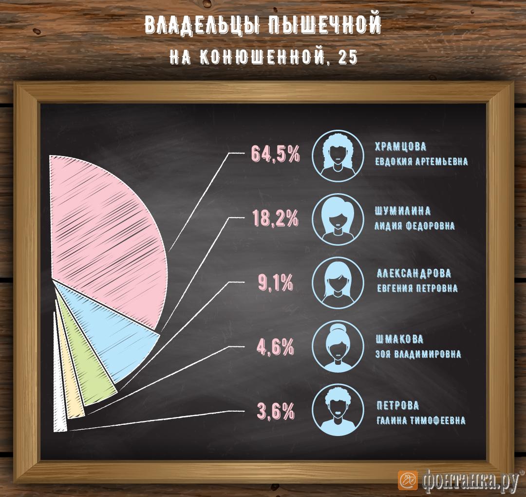 Бабушкам-старушкам из главной пышечной Санкт-Петербурга опять не обойтись без губернатора (Иллюстрация 2 из 2) (Фото: