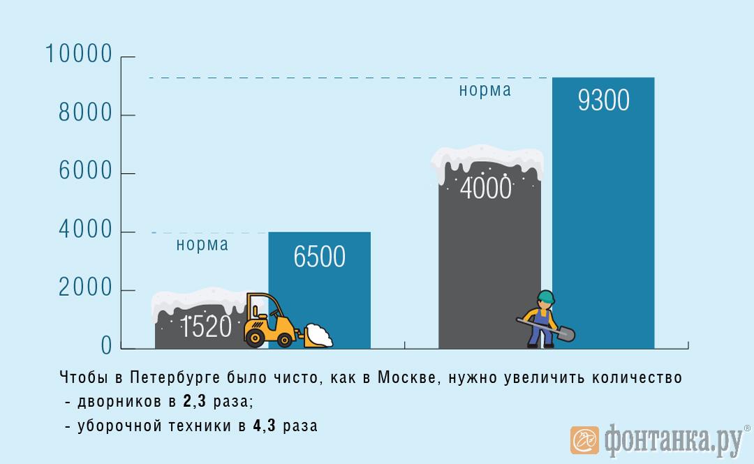Вдвое больше людей и в 4 раза больше техники: как Петербургу догнать Москву по уборке снега (Иллюстрация 1 из 2)