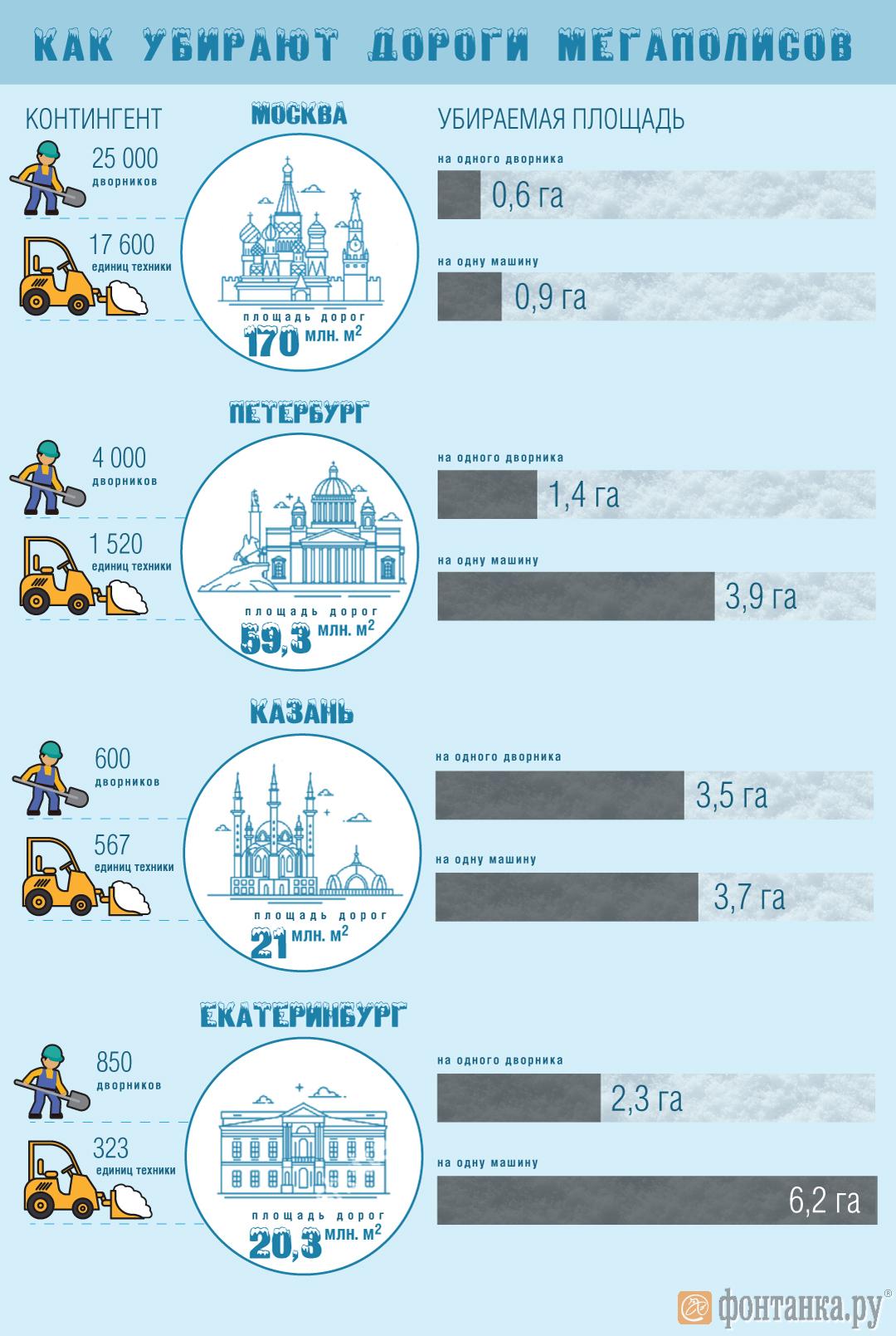 Вдвое больше людей и в 4 раза больше техники: как Петербургу догнать Москву по уборке снега (Иллюстрация 2 из 2)