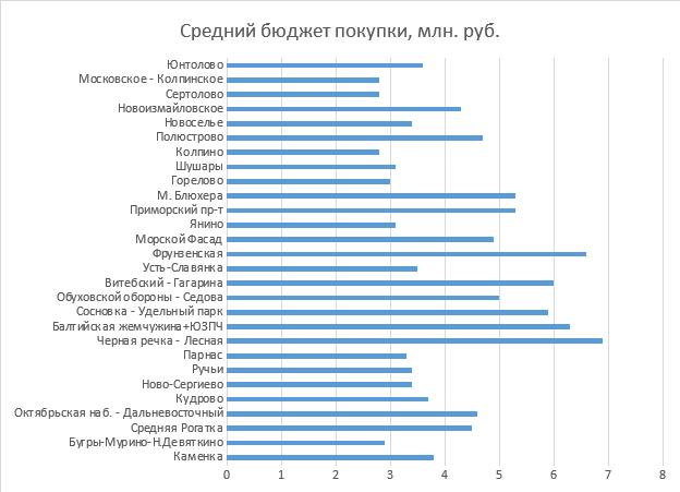"""Консалтинговый центр """"Петербургская недвижимость"""""""