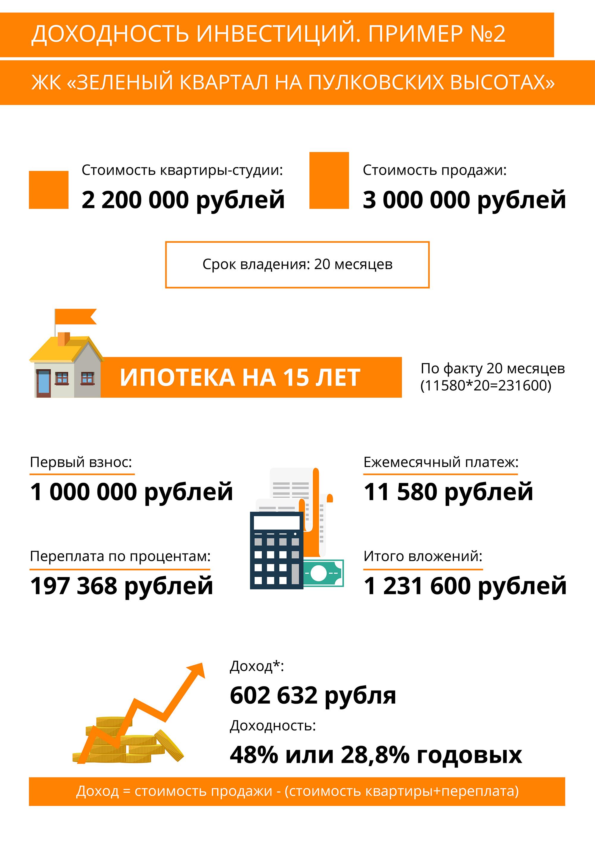 Пример расчета предоставлен ЦРП «Петербургская Недвижимость»