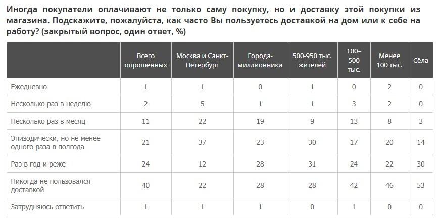 Каждый пятый петербуржец ежемесячно заказывает товары с доставкой. Услугами курьеров пользуются уже больше половины россиян  (Иллюстрация 1 из 2) (Фото: wciom.ru)