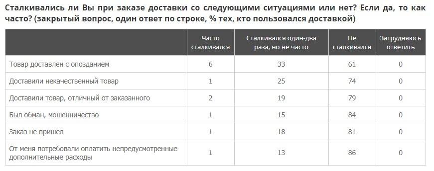 Каждый пятый петербуржец ежемесячно заказывает товары с доставкой. Услугами курьеров пользуются уже больше половины россиян  (Иллюстрация 2 из 2) (Фото: wciom.ru)