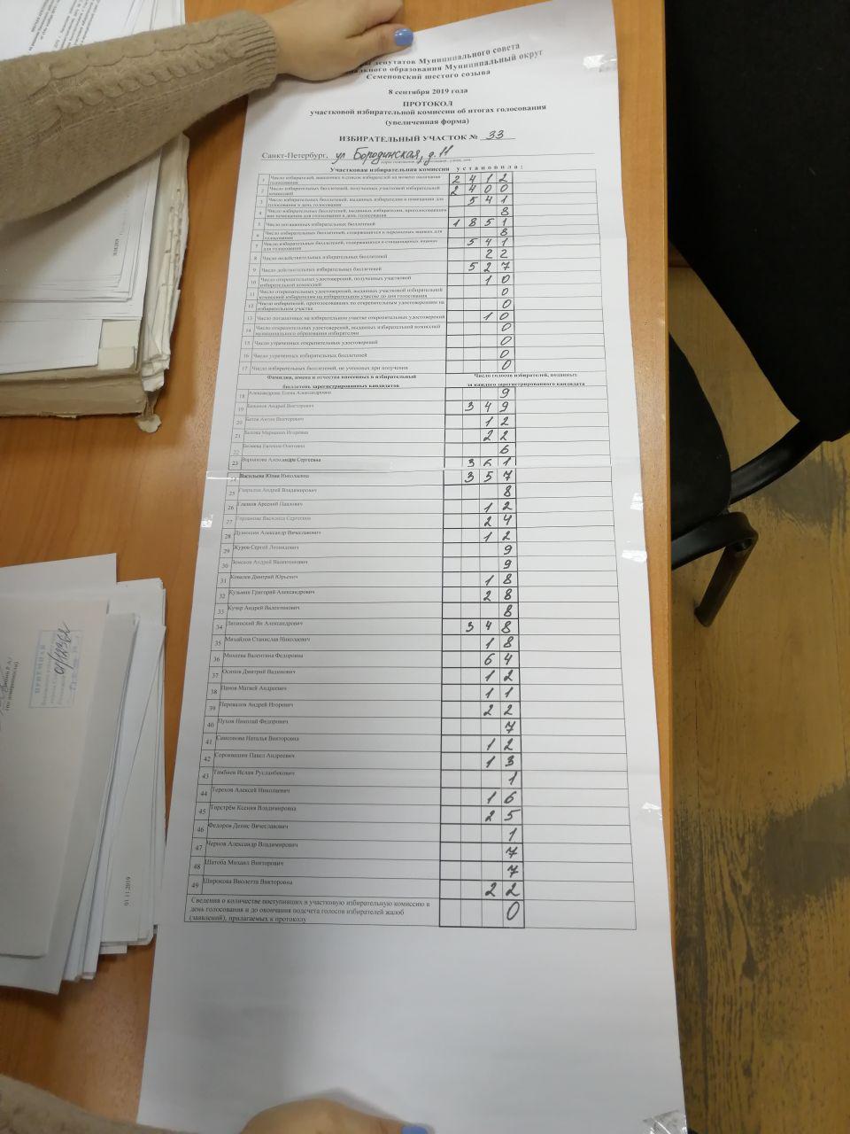 Увеличенная форма протокола, которую ответчики представили в суде в качестве оригинала