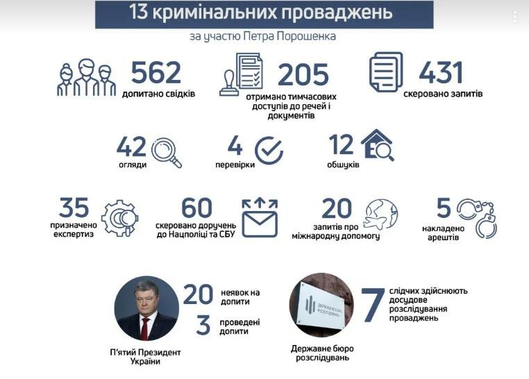 скриншот сайта Государственного Бюро Расследований Украины