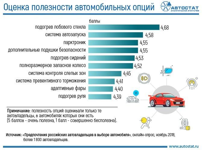 Новость в картинке: российские водители назвали самые полезные опции в автомобиле (Иллюстрация 1 из 1) (Фото: «Автостат»)