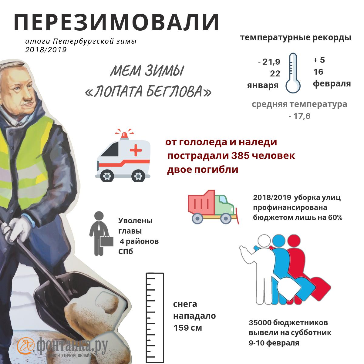 «Стихийное бедствие» и  «лопата Беглова»: как Петербург перезимовал (Иллюстрация 1 из 1) (Фото: