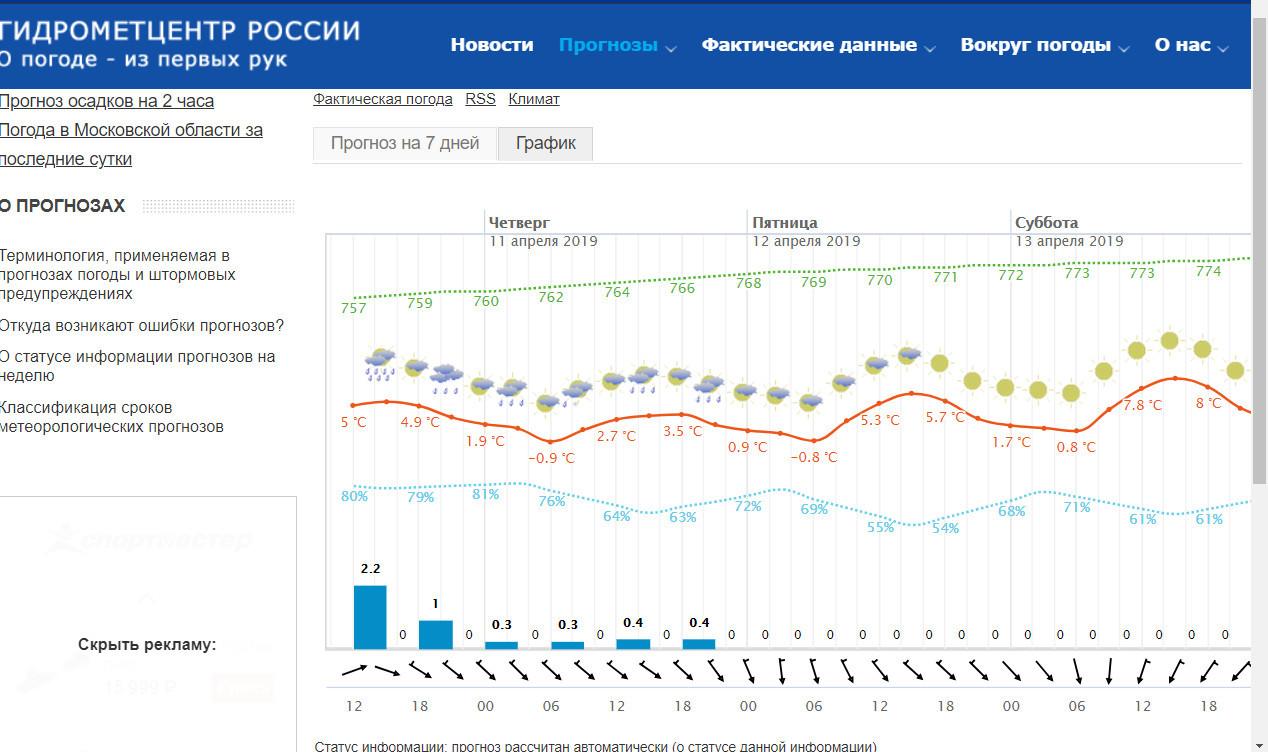 Скриншот с meteoinfo.ru