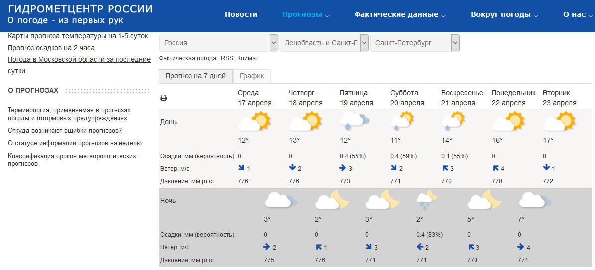 Скриншот с сайта meteoinfo.ru