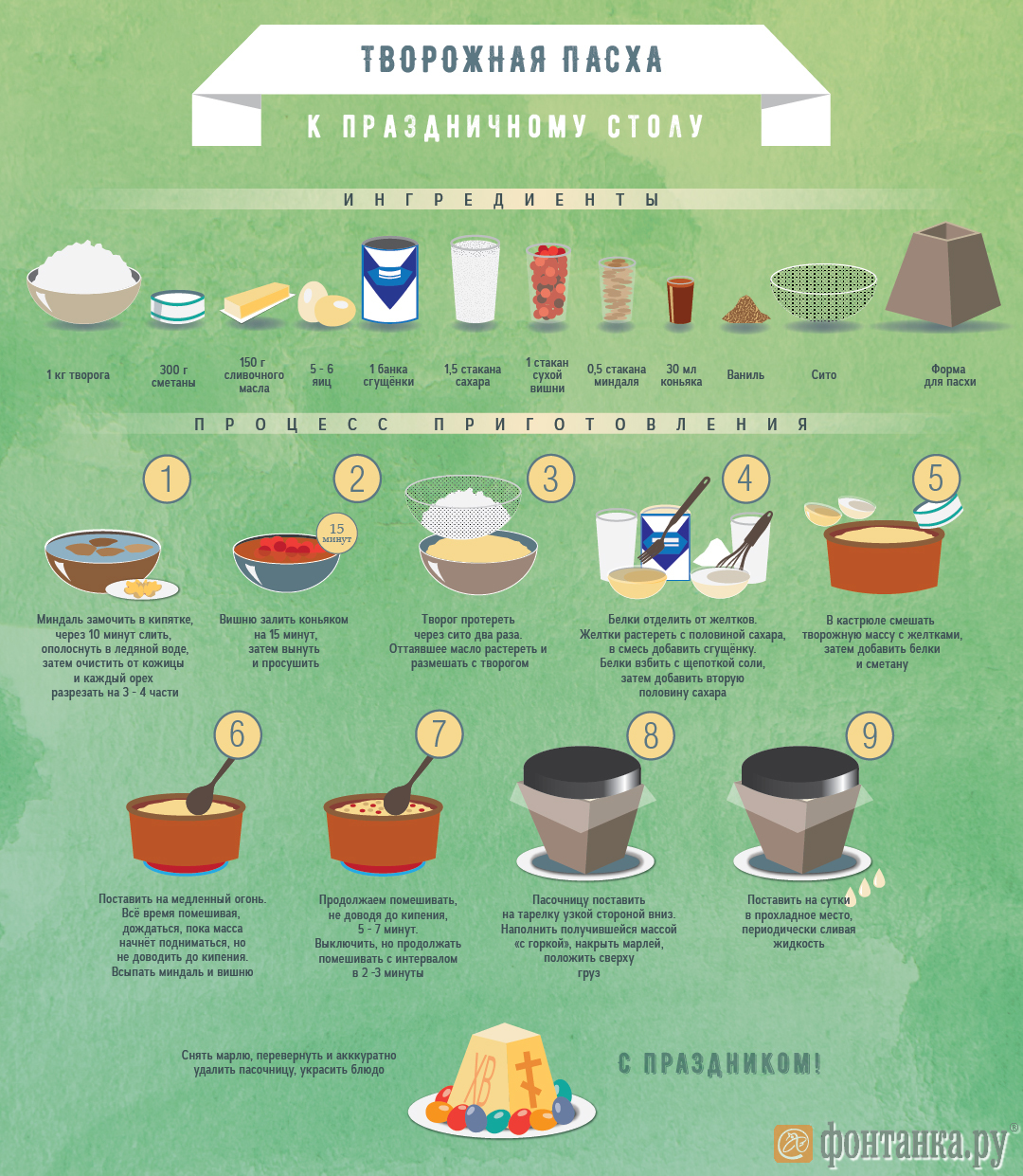 Простые рецепты к пасхальному столу. Инфографика (Иллюстрация 1 из 3) (Фото: