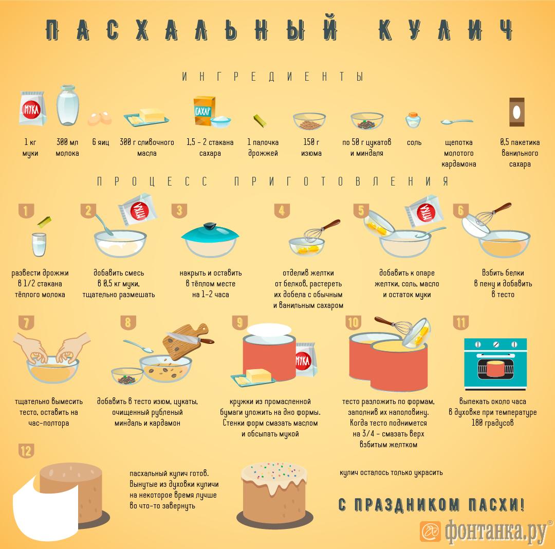 Простые рецепты к пасхальному столу. Инфографика (Иллюстрация 3 из 3) (Фото: