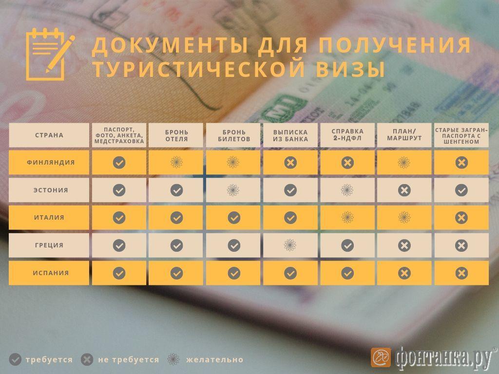 Какие страны чаще всего дают мультивизу и почти не отказывают россиянам