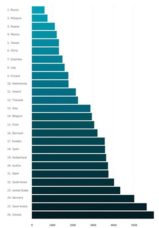 Сколько стоит мобильный интернет спб