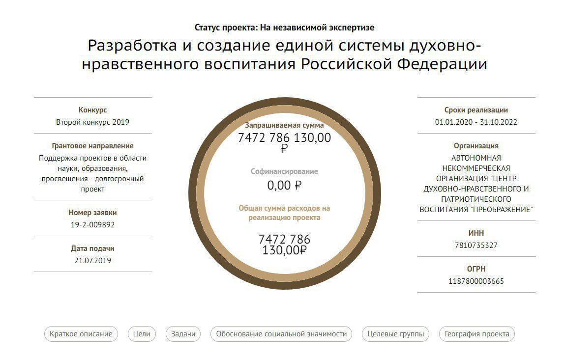 Путин, спаси котов, врачей и полицейских! На что петербуржцы просят миллионы у президентского фонда (Иллюстрация 1 из 1)