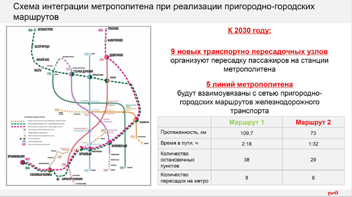 Концепция по развитию железнодорожной инфраструктуры/РЖД