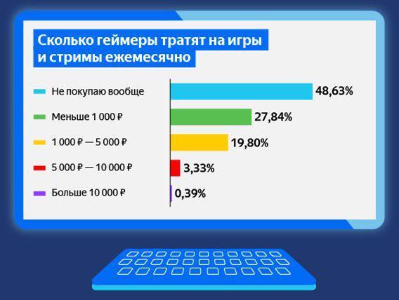 Данные аналитики сервиса Яндекс.Деньги