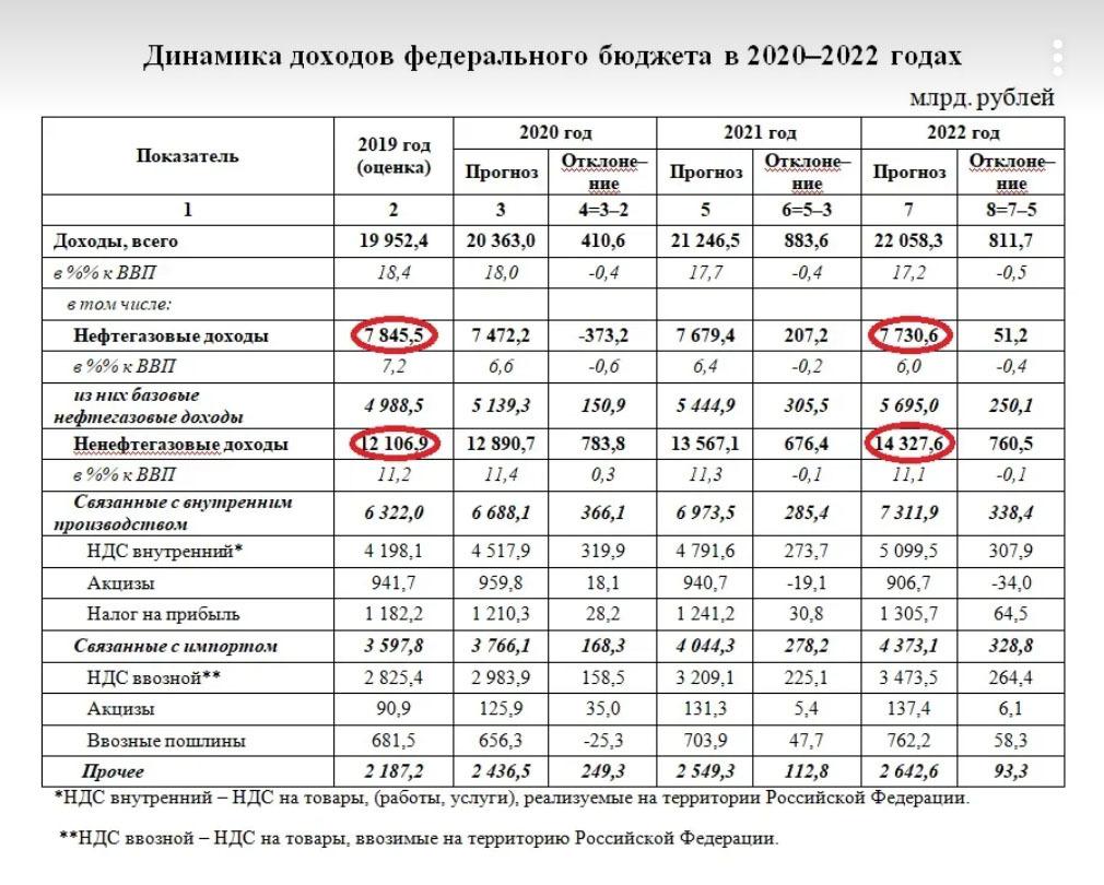 фрагмент проекта бюджета Минфина на 2020-2022 годы