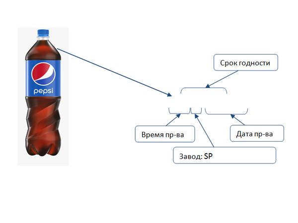 PepsiCo объявляет об отзыве ограниченной партии продукции
