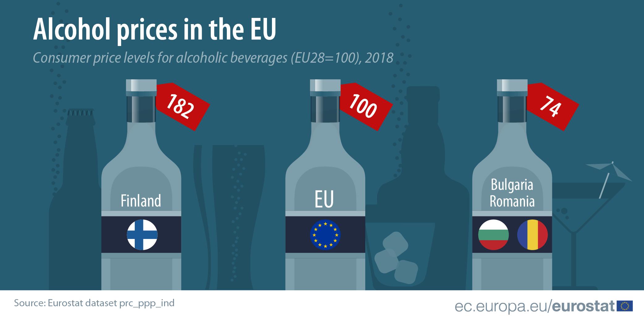 Финляндия возглавила список стран ЕС с самым дорогим алкоголем (Иллюстрация 2 из 2) (Фото: Eurostat)